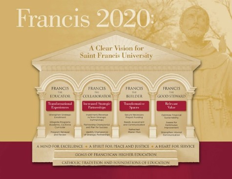 Center for Service and Learning Created as Part of 'Francis 2020'