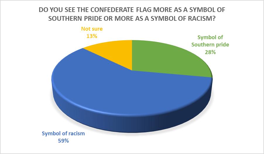 Survey reveals mixed feelings among Saint Francis students regarding symbols of Southern Confederacy
