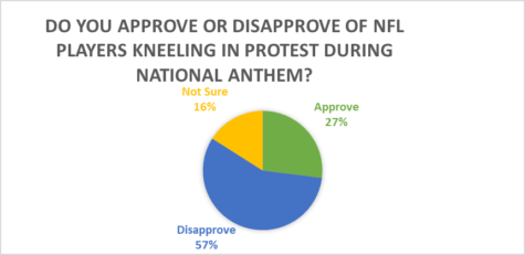 Survey suggests majority of SFU students disapprove of anthem protests at NFL games