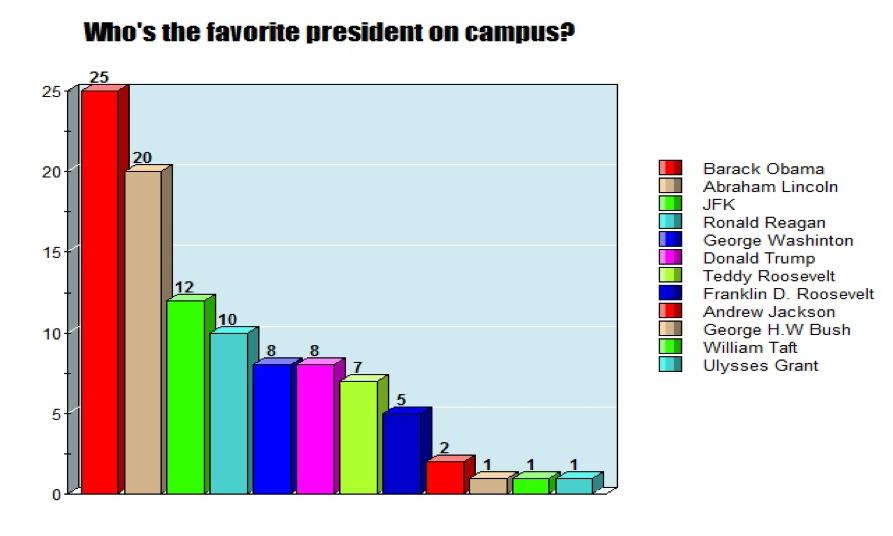 Students Surveyed on Fave President
